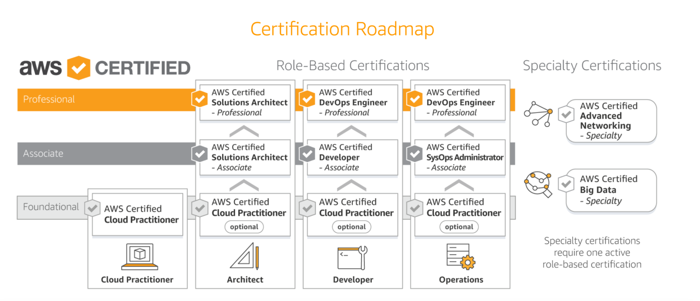 How To Prepare For Aws Solution Architect Associate Certification